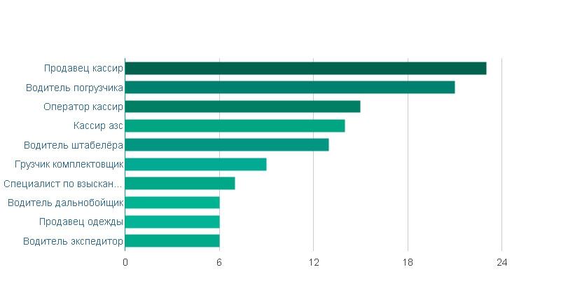 Свежие вакансии в омске от 26000 работа в дятьково свежие вакансии водитель